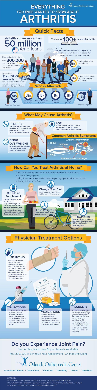 Arthritis Infographic