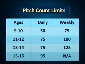 Table 1 - Recommended pitch limits.