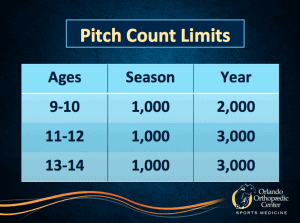 Table 2 - Recommended pitch limits.