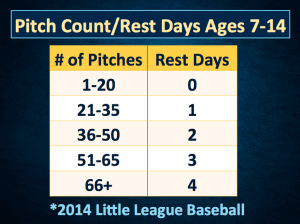 Table 3 - Recommended rest days based on pitching amounts.