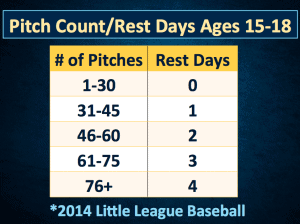 Table 4 - Recommended rest days based on pitching amounts.
